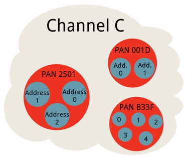 Xbee Channel Pan ID.
